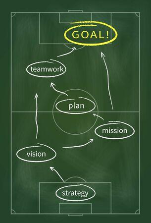 Basis van het moderne bedrijfsleven worden getoond als voetbal tactiek geschreven in krijt op het bord Stockfoto