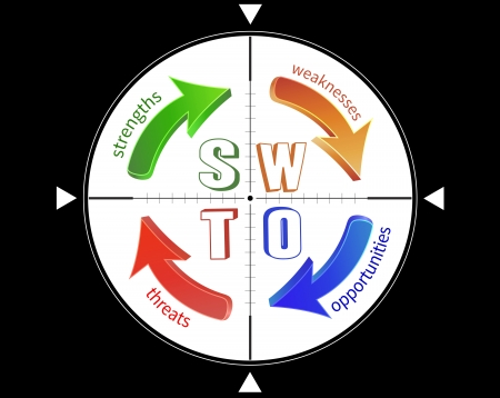 SWOT analysis, targeting through the crosshair. Vector