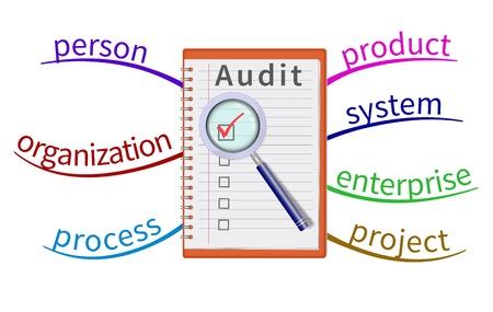 Audit evaluatie gebied in de mindmap