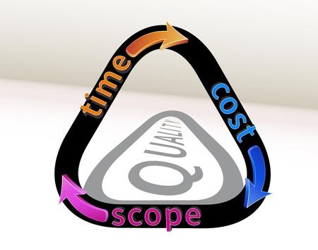 Triángulo de la gestión de proyectos con una sombra que representa la calidad como resultado
