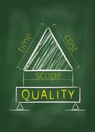 Project management driehoek wordt getoond als een plan voor de bouw kwaliteit op een groene schoolbord. Stockfoto