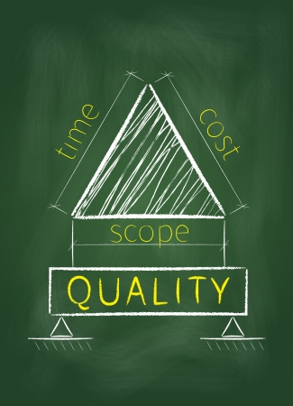 Project management triangle is shown as a plan for construction quality on a green blackboard.