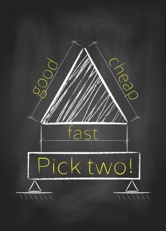 Project management driehoek Pick elke twee goed, snel en goedkoop