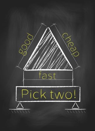 cheap: Project management triangle  Pick any two  good, fast and cheap