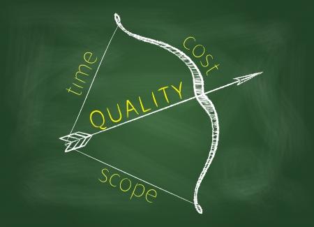 Project management driehoek wordt getoond als een boog met een kwaliteit als pijl op een groene schoolbord.
