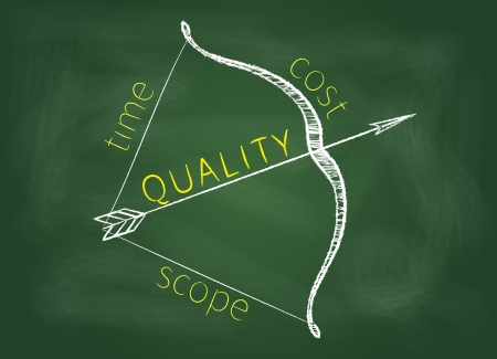 Project management triangle is shown as a bow with a quality as arrow on a green blackboard.  Stock Photo