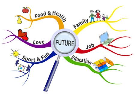 De formule voor een succesvolle toekomst in de vorm van een mindmap. De factoren die nodig zijn voor een gelukkige toekomst worden getoond op de takken.