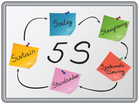 Vijf primaire 5S fasen sorteren, Straightening, Systematic schoonmaken, standaardiseren en Sustain weergegeven op kleurrijke nota