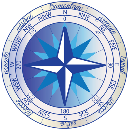 Wind rose with the orientation of the cardinal directions: North, East, South, and West, their intermediate points and the winds.