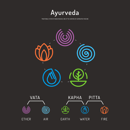 Ayurveda vector illustration doshas vata, pitta, kapha. Ayurvedic body types. Ayurvedic infographic. Healthy lifestyle. Harmony with nature. 向量圖像