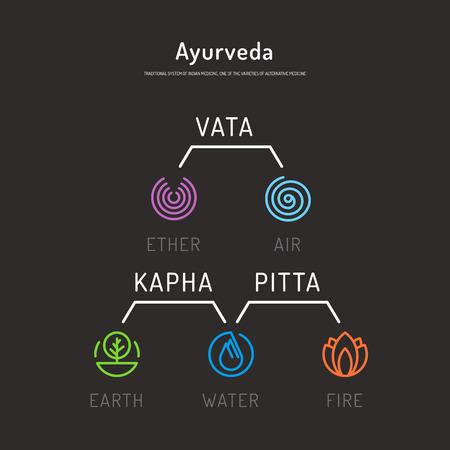 harmony nature: Ayurveda vector illustration doshas vata, pitta, kapha. Ayurvedic body types. Ayurvedic infographic. Healthy lifestyle. Harmony with nature. Illustration