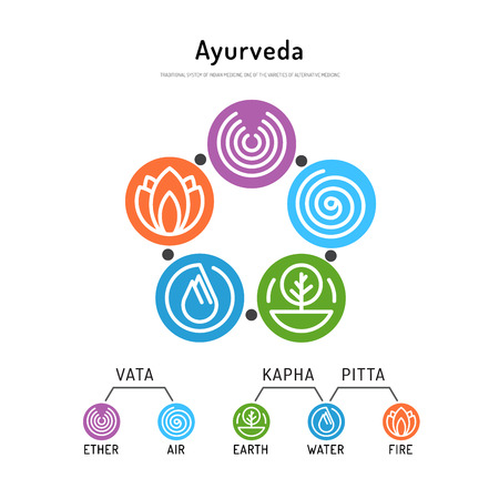 Ayurveda vector illustration doshas vata, pitta, kapha. Ayurvedic body types. Ayurvedic infographic. Healthy lifestyle. Harmony with nature. Stock Illustratie