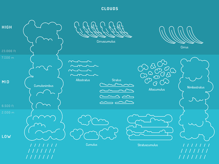 atmospheric phenomena: Diagram of cloud types and their location and education depending on the height in the atmosphere. Infographics arrangement of clouds in the atmosphere. Illustration