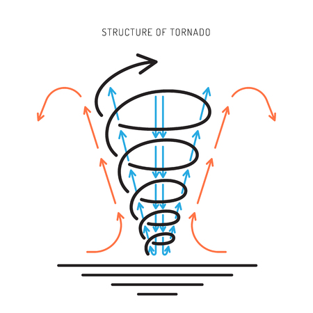 climatic: linear picture of the climatic phenomena of a tornado.