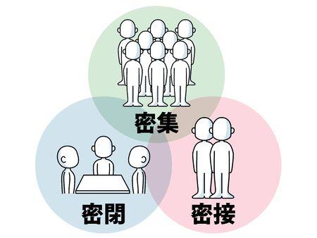 3 dense, three dense clusters (sealed, dense, closely) Illustration