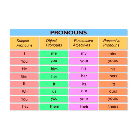 Table with English pronouns. Vector illustration.