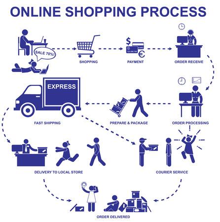 woman shopping cart: Online shopping process. Set vector stick figures and elements of internet shop