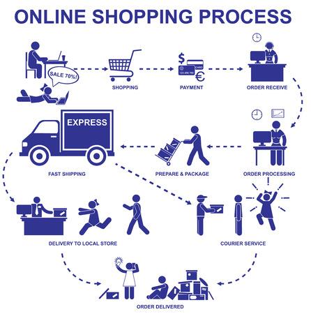 process: Proceso de compra en línea. Set figuras y elementos de la tienda de internet stick vector