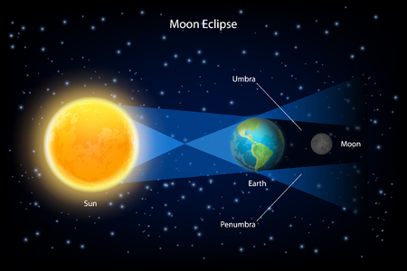Lunar eclipse vector realistic illustration