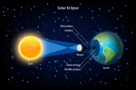 Solar eclipse vector realistic illustration.