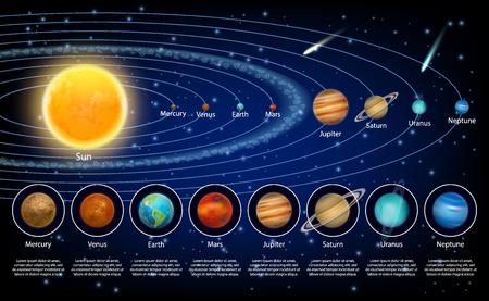 Geplaatste zonnestelselplaneten, realistische vectorillustratie Vector Illustratie