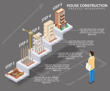 Hausbauprozess Infografik. Vektor isometrische Wohnungsbauprozessvorlage, die fünf Schritte zum Bau des Hauses von der Ausgrabung zum fertigen Haus zeigt. Vektorgrafik