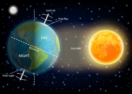 Diagramme de cycle de 24 heures jour et nuit. Illustration vectorielle du soleil et de la planète terre tournant sur son axe. Affiche éducative, infographie scientifique, modèle de présentation. Vecteurs
