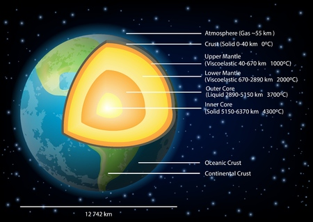 Earth structure diagram. Vector illustration of Earth internal structure with core, mantle and crust layers. Educational poster, scientific infographic, presentation template. Illustration