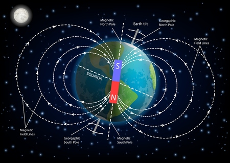 Earth magnetic field or geomagnetic field diagram. Vector illustration of planet Earth surrounded by magnetic field created by rotation of Earth on its axis. Educational poster, infographic template. 版權商用圖片 - 114806738