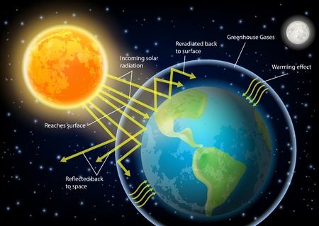 Greenhouse effect diagram vector illustration