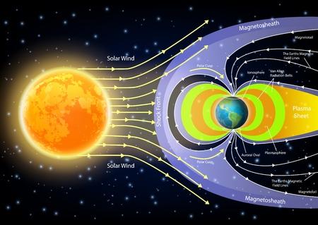 Solar-Wind-Diagramm. Vektor-Illustration von Sonne, Planetenerde mit Magnetosheath, Plasmasphere, Magnetosheath, Plasmablatt etc. Pädagogisches Poster, wissenschaftliche Infografik, Präsentationsvorlage.