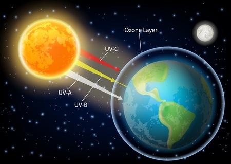 Diagramma vettoriale di radiazione UV. Processo di assorbimento dell'atmosfera terrestre delle luci ultraviolette UVA UVB e UVC dal sole. Vettoriali