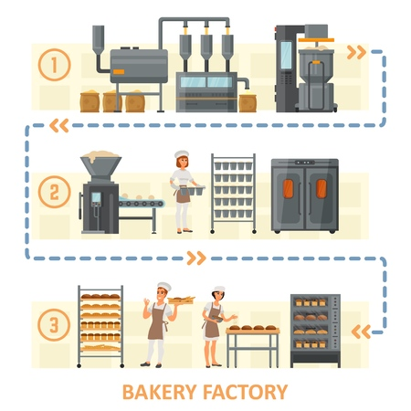 Bakery factory concept vector flat illustration. Bread making process flowchart used in industrial bakery. Three steps of bread manufacturing from flour grinding to baked fresh bread loaves.