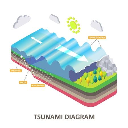 Diagramma isometrico di vettore dell'onda del mare sismico dello tsunami Vettoriali