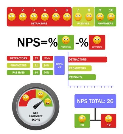 Infographie de vecteur de score de promoteur net avec formule, échelle, graphique