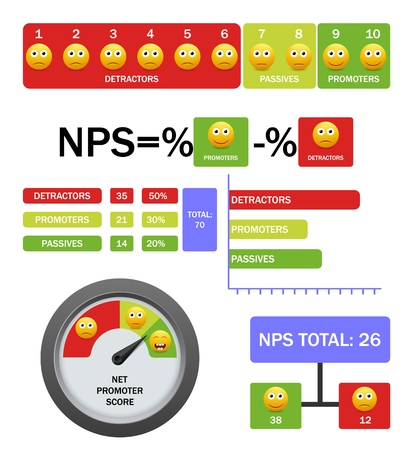 Net promoter score vector infographic with formula, scale, chart Illustration