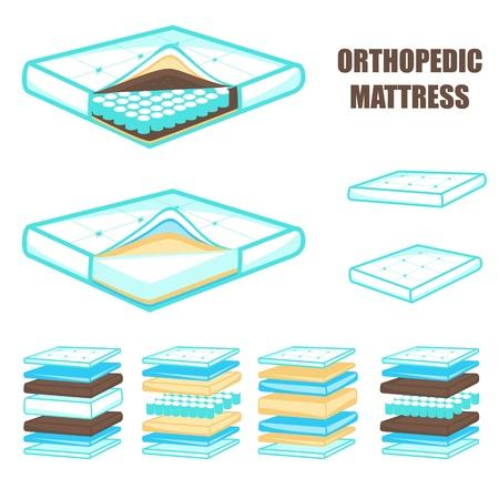 Matelas orthopédique en couches dans la section, illustration vectorielle. Ensemble de matelas orthopédique confortable avec sept couches de confort et de soutien différentes, y compris la mousse à mémoire de forme et les rembourrages naturels. Vecteurs