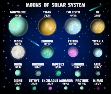 Diagrama de las lunas principales del sistema solar, cartel educativo vectorial