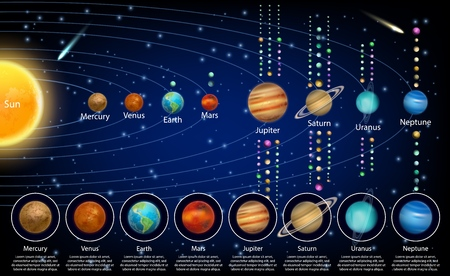 Planetas del sistema solar y sus lunas, cartel educativo de vector