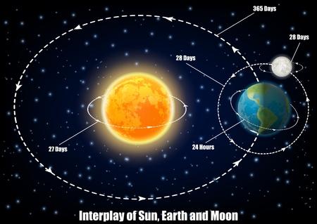Diagramme d'interaction du Soleil, de la Terre et de la Lune. Affiche éducative de vecteur, infographie scientifique, présentation. Période de rotation, mouvements du Soleil, de la Terre et de la Lune. Concept de science de l'astronomie.