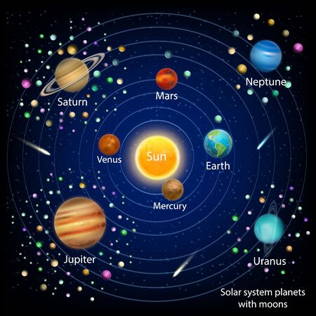 Solar system planets with moons, vector education diagram Illustration
