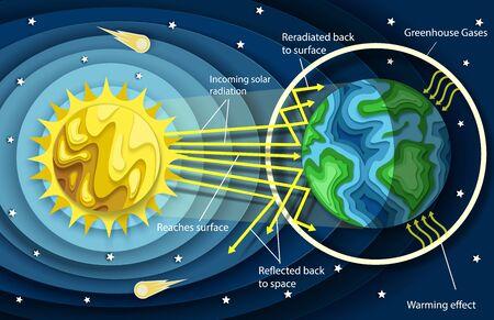 Diagrama de efecto invernadero de estilo de corte de papel en capas vectoriales. Plantilla de cartel de educación de concepto de calentamiento global y cambio climático. Ilustración de vector