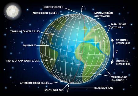 Latitude and longitude diagram. Vector educational poster, scientific infographics. Geographic coordinate system.