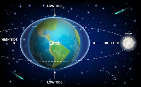 Maree basse e alte causate dalla luna, diagramma di educazione vettoriale. Modello di infografica di esplorazione spaziale, geografia, fisica e astronomia.