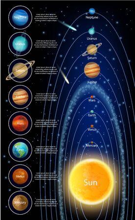 Le soleil et les planètes du système solaire, infographie vectorielle