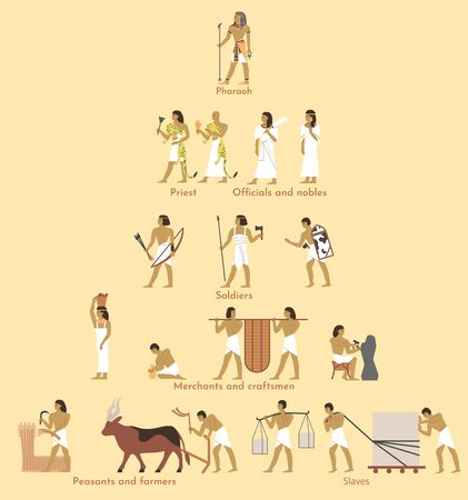 Ancient Egypt social structure pyramid, vector flat illustration. Egyptian hierarchy with pharaoh at the very top and peasants, farmers, slaves at the bottom. Egypt social classes system.