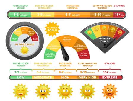 Uv index scale, flat vector illustration. Measurement of ultraviolet radiation level to prevent sunburn on human skin.