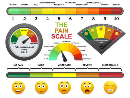 Pain measurement scale, flat vector illustration. Pain level meter, assessment tool for patient survey in hospital. 向量圖像