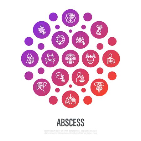 Abscess concept in circle shape with thin line icons. Joint, abdominal, brain, intestine, lung, liver, superficial abscess, x-ray research method, intoxication, fever, general malaise, empyema. Vector illustration.