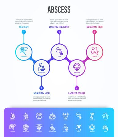 Abscess infographics with thin line icons. Joint, abdominal, brain, intestine, lung, liver, superficial abscess, x-ray research, general malaise, empyema. Vector illustration, template with copy space